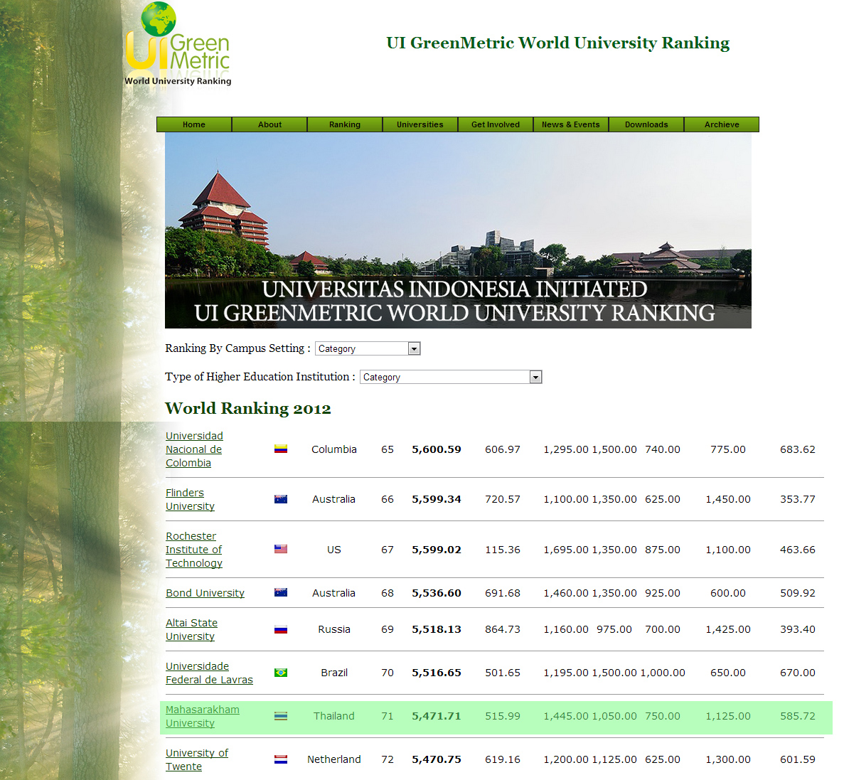 Soaring High for MSU @ UI GreenMetric World University Ranking