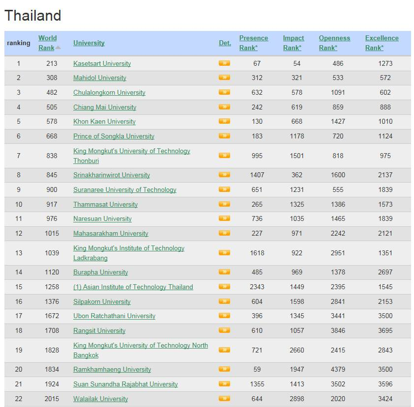 MSU Ranked 12th Place for Thai Universities by Webometrics