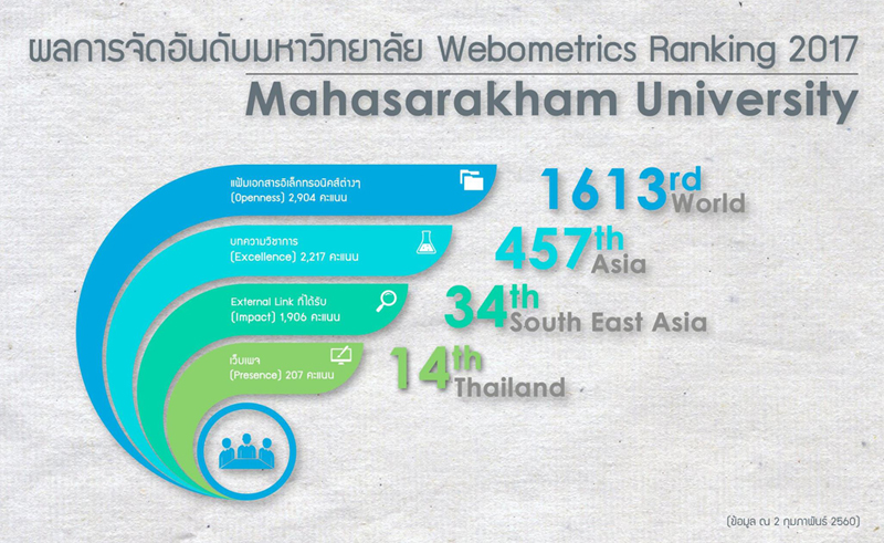 Webometrics Ranking of Mahasarakham University – 2017 Edition