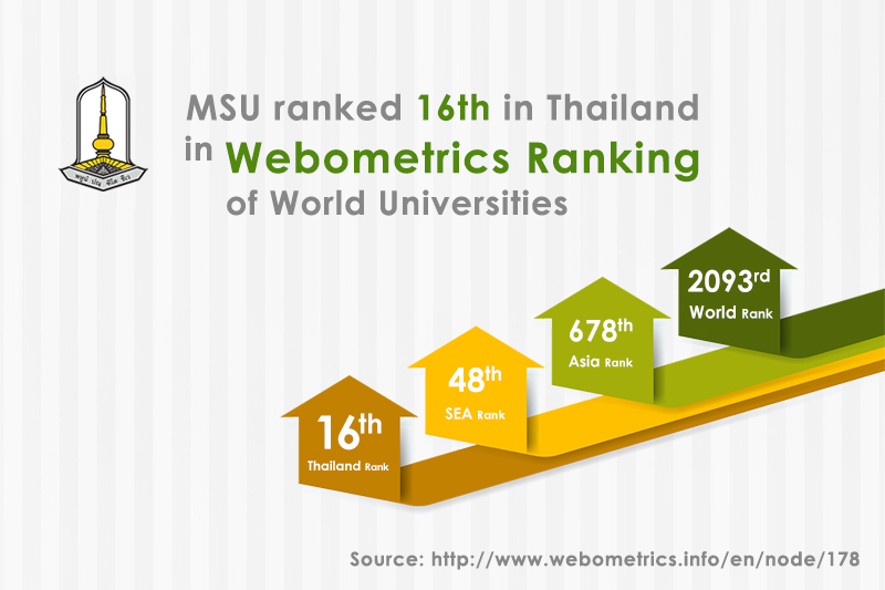 MSU ranked 16th in Thailand in Webometrics Ranking of World Universities