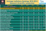 Scimago Institutions Rankings 2014